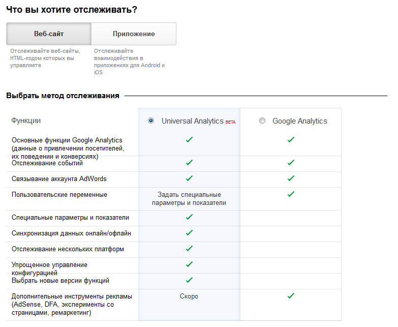 Universal Analytics Google Analytics